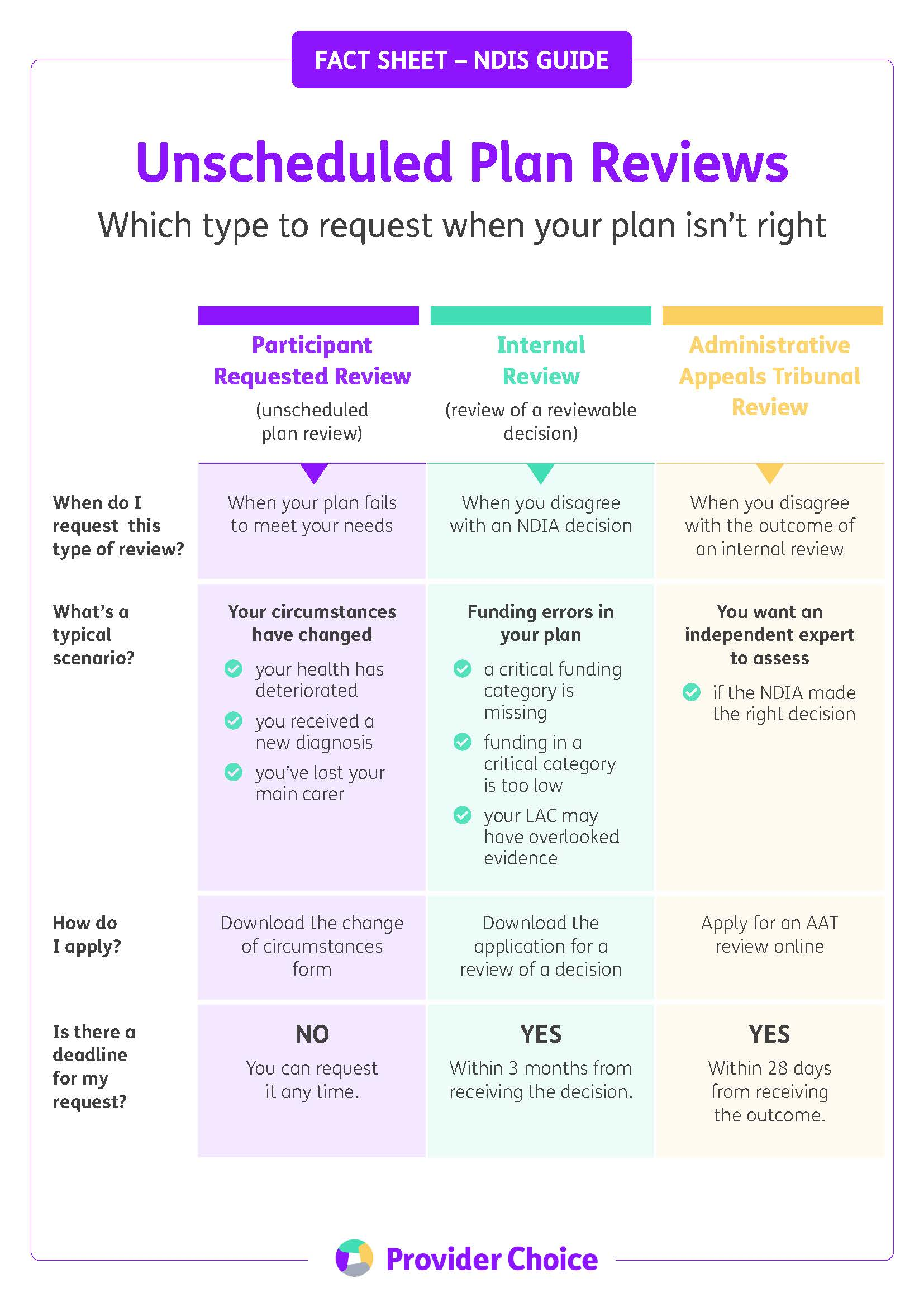 Overview table: Which review to choose to get your NDIS plan right