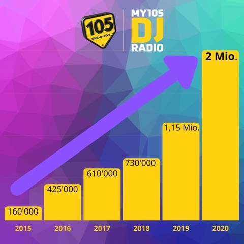 Radio my105 achieves 2 million stream views per month