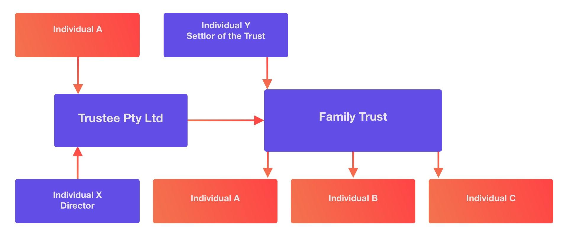 family trust example