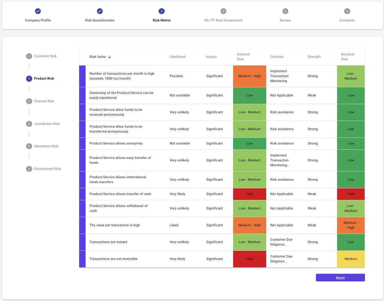 bronID ML/TF Risk Assessment -  Risk Matrix