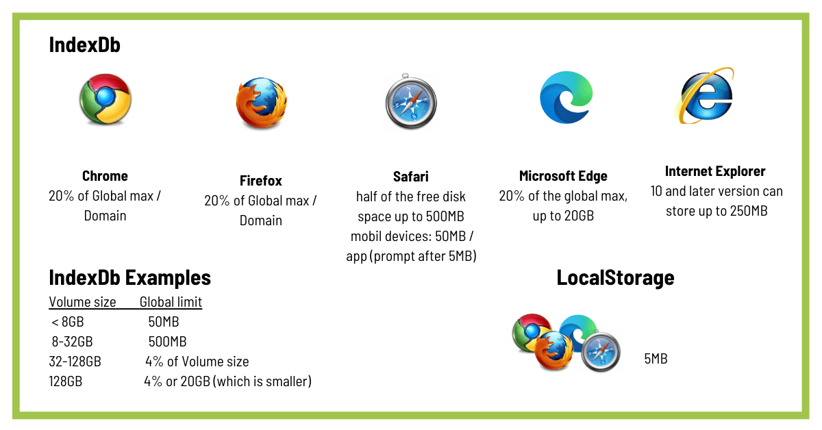 browser cache limitations
