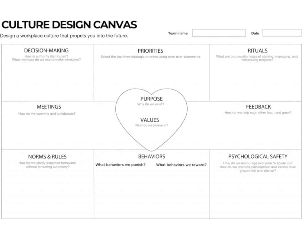 the culture design canvas a tool to map, nurture and build strong workplace cultures for both team and organizations
