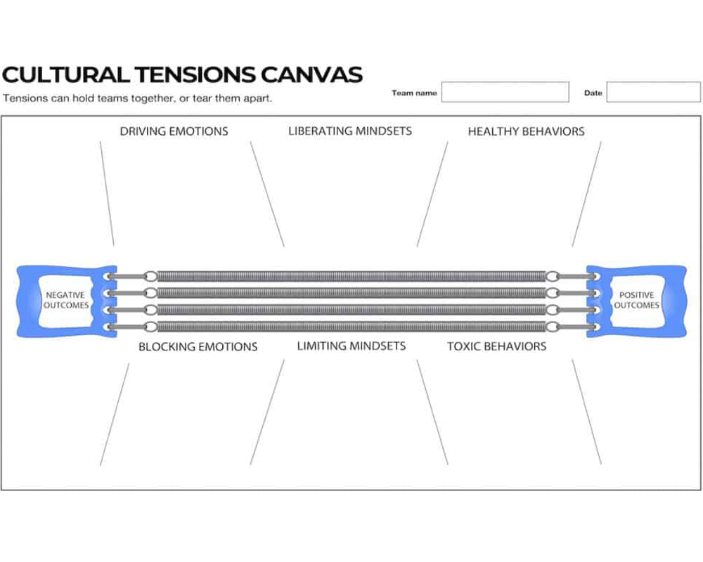 the cultural tensions canvas is a tool to map emotions, mindsets, and behaviors that drive expected results