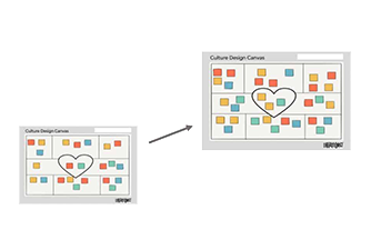design the future state of your company culture with the culture design canvas