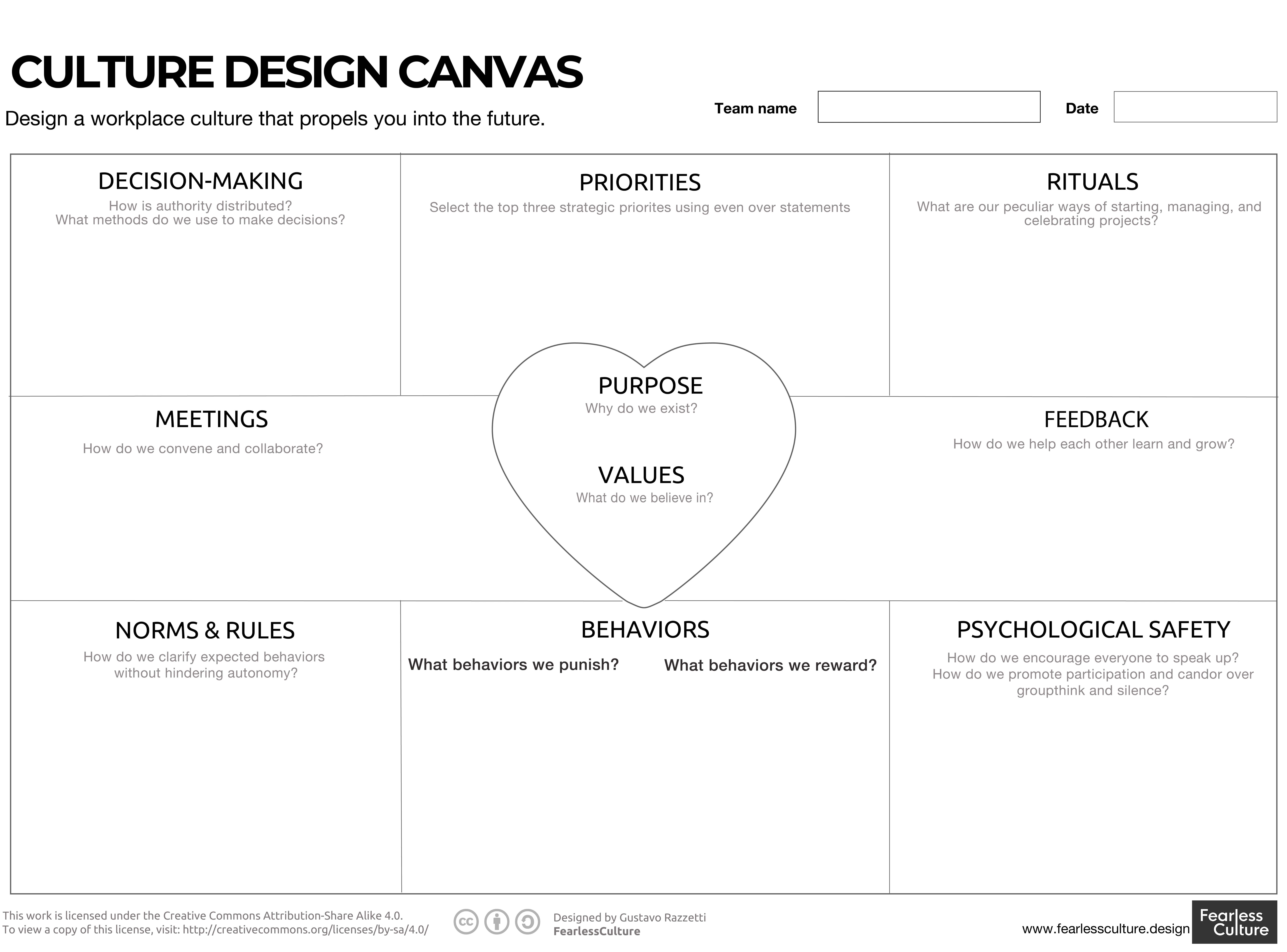 the culture design canvas is a mapping tool to visualize your current company and team culture and design your future workplace culture
