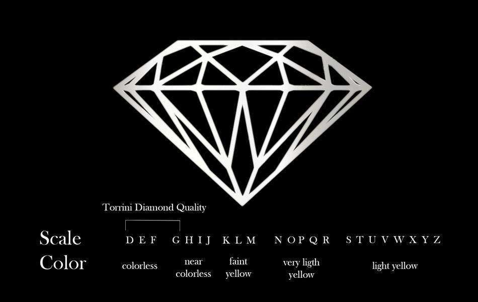 diamond color
