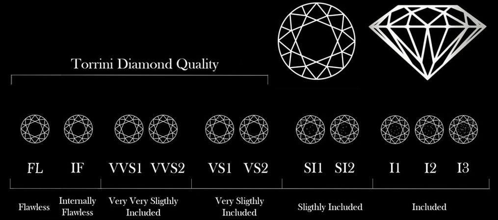 GIA diamond clarity grades scale