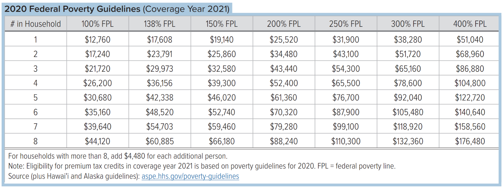 A chart of the federal poverty guidelines