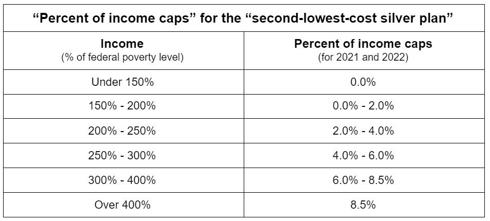 A chart of the percent of income caps