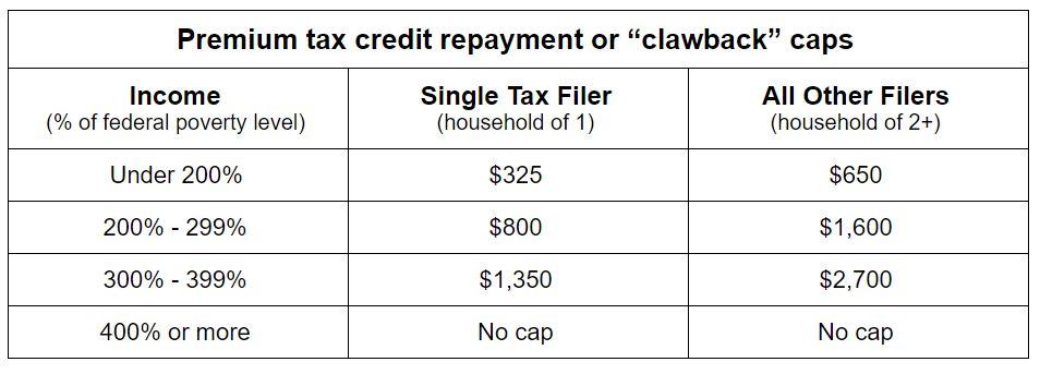 A chart of the premium tax credit repayment caps