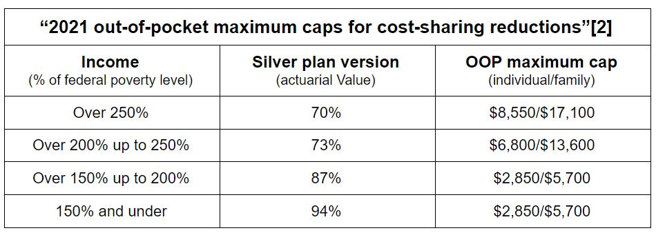 2021 out-of-pocket maximum caps for cost-sharing reductions
