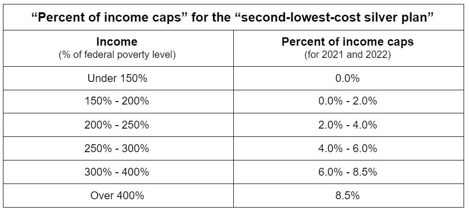Percent of income caps for the benchmark plan