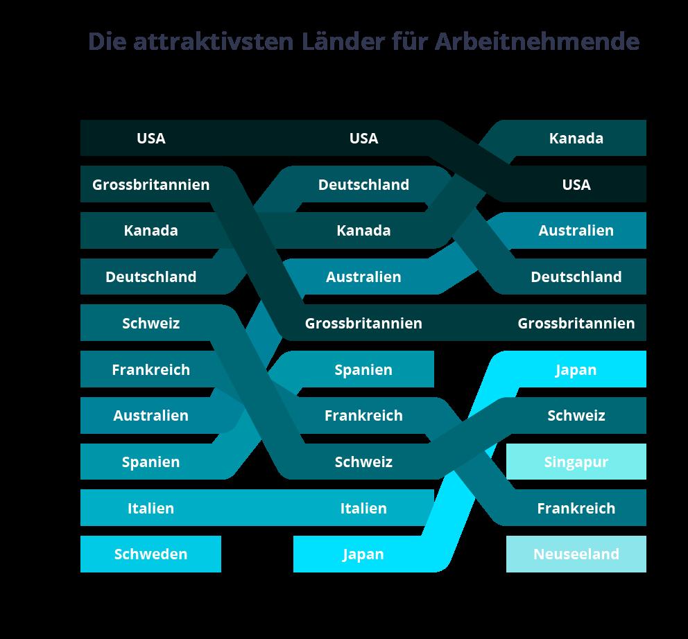 Jobcloud: Attraktivste Länder für Arbeitnehmende