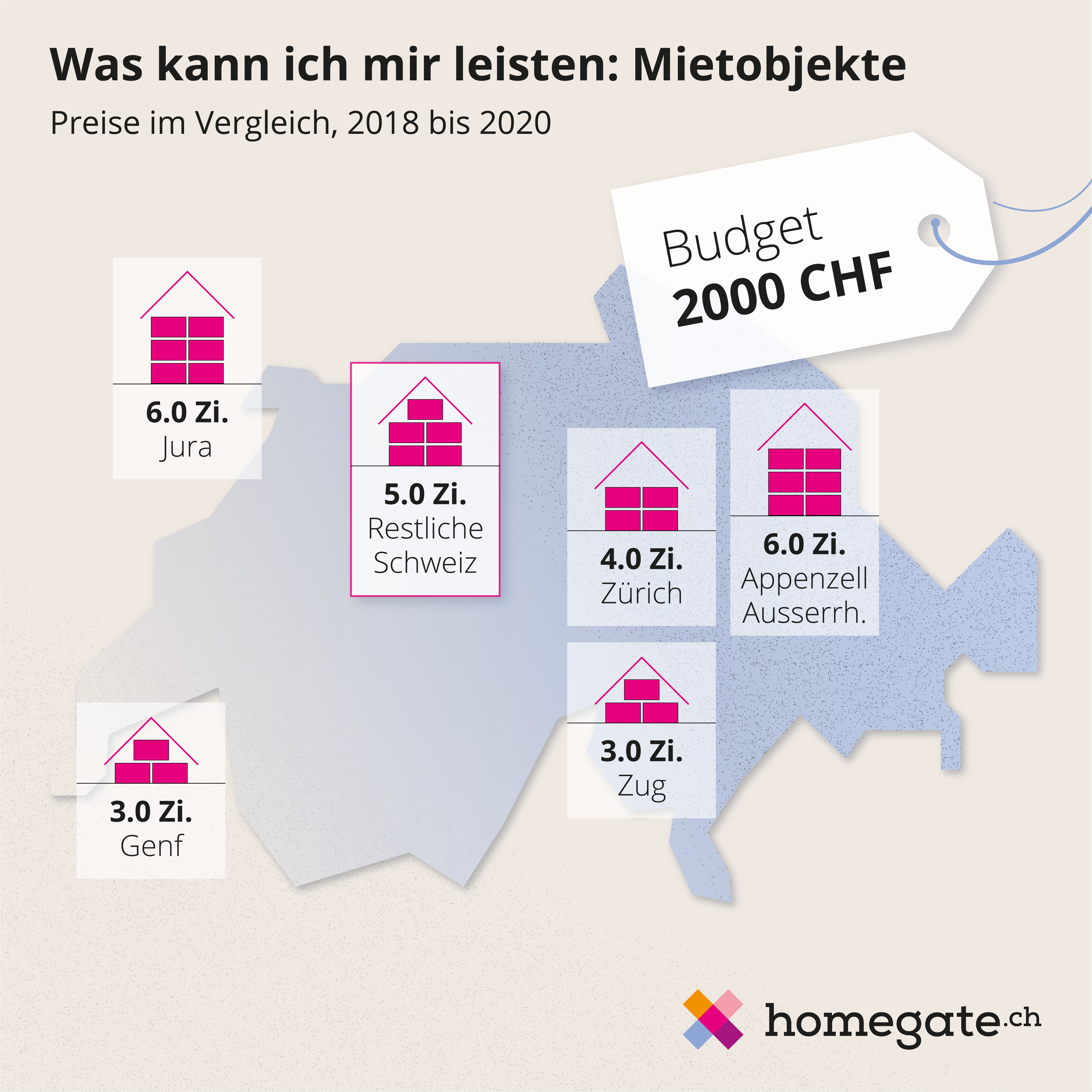 Mietpreise_Homegate_mittel