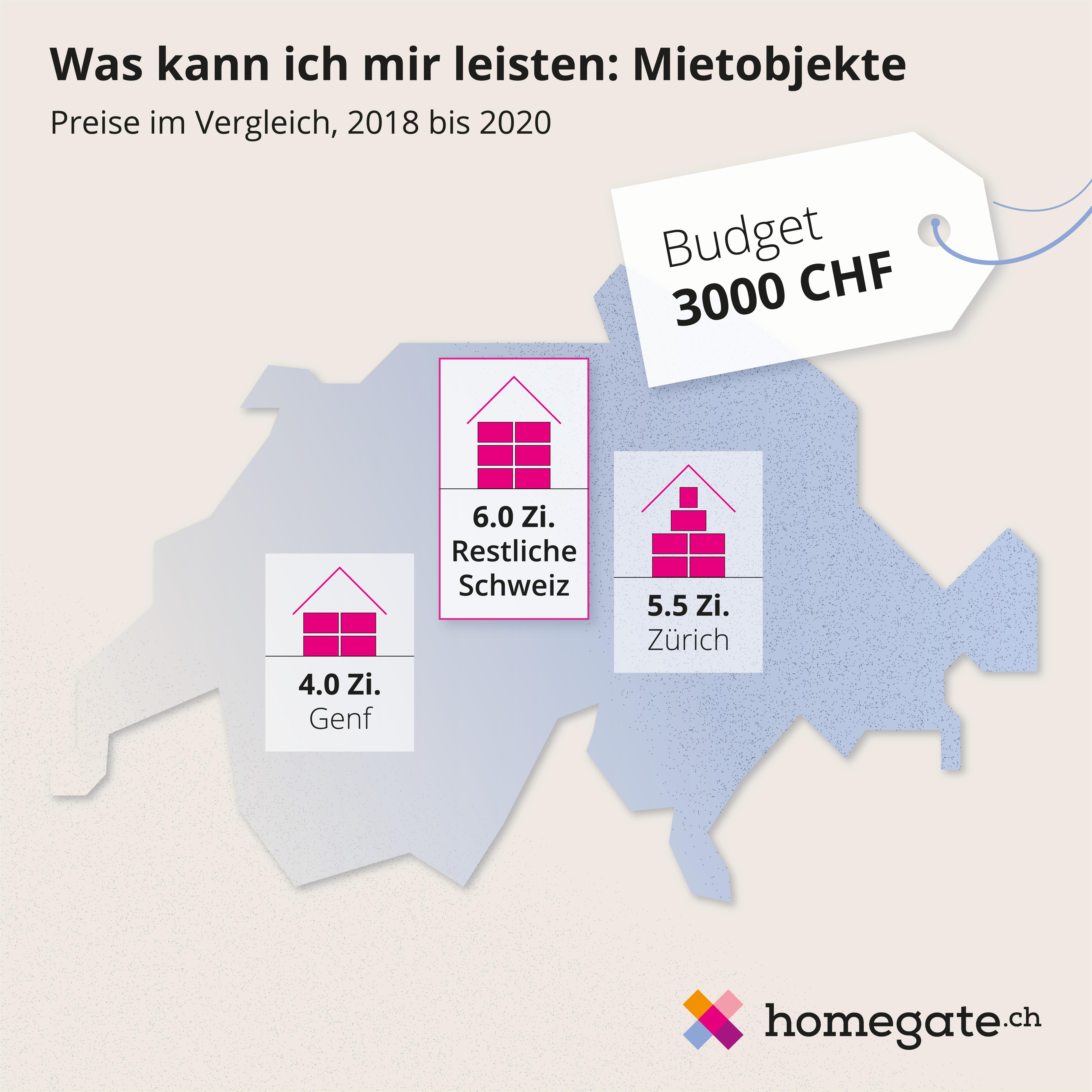 Mietpreise_Homegate_gross