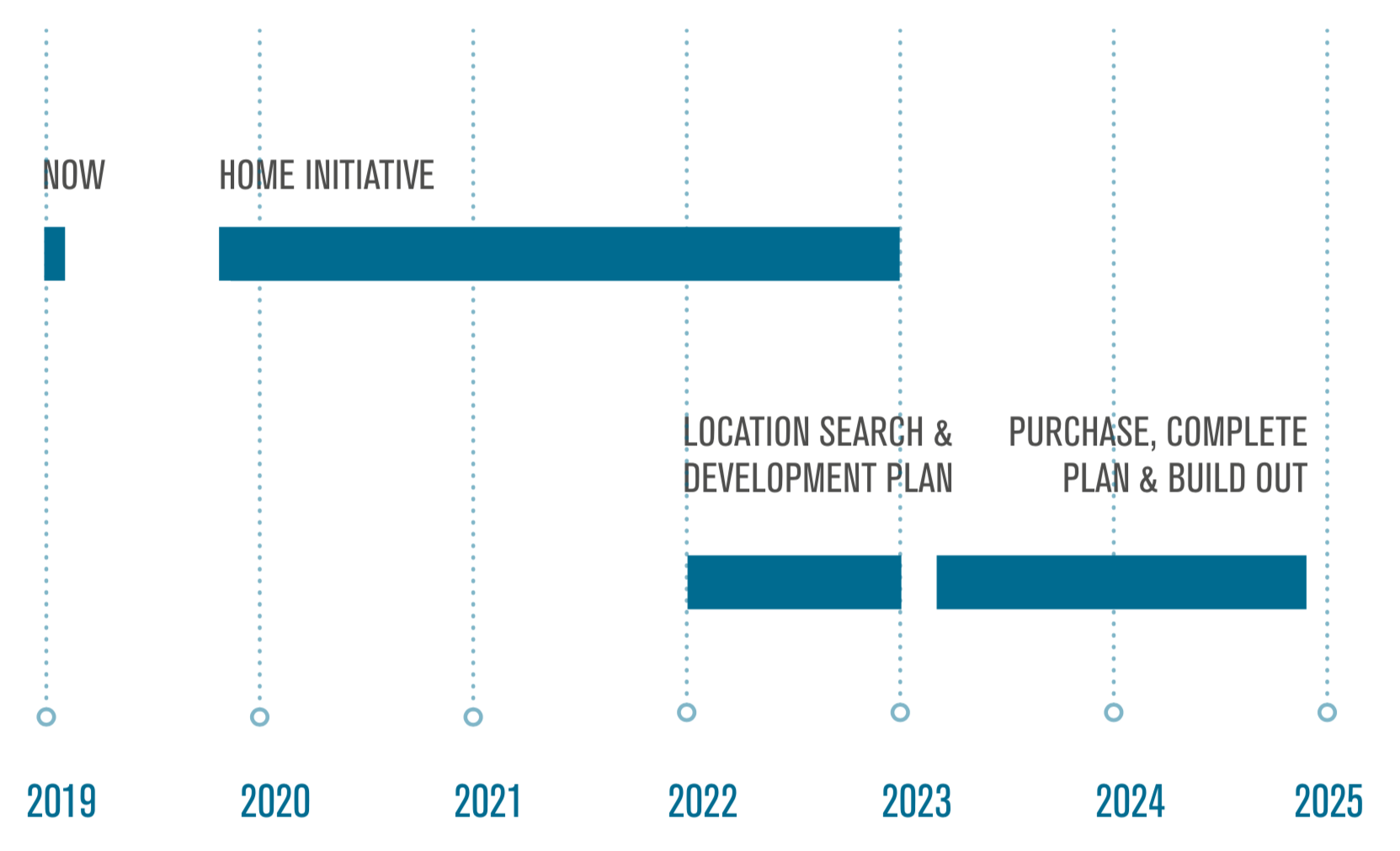 Bar graph of the timeline for the home initiative plan.