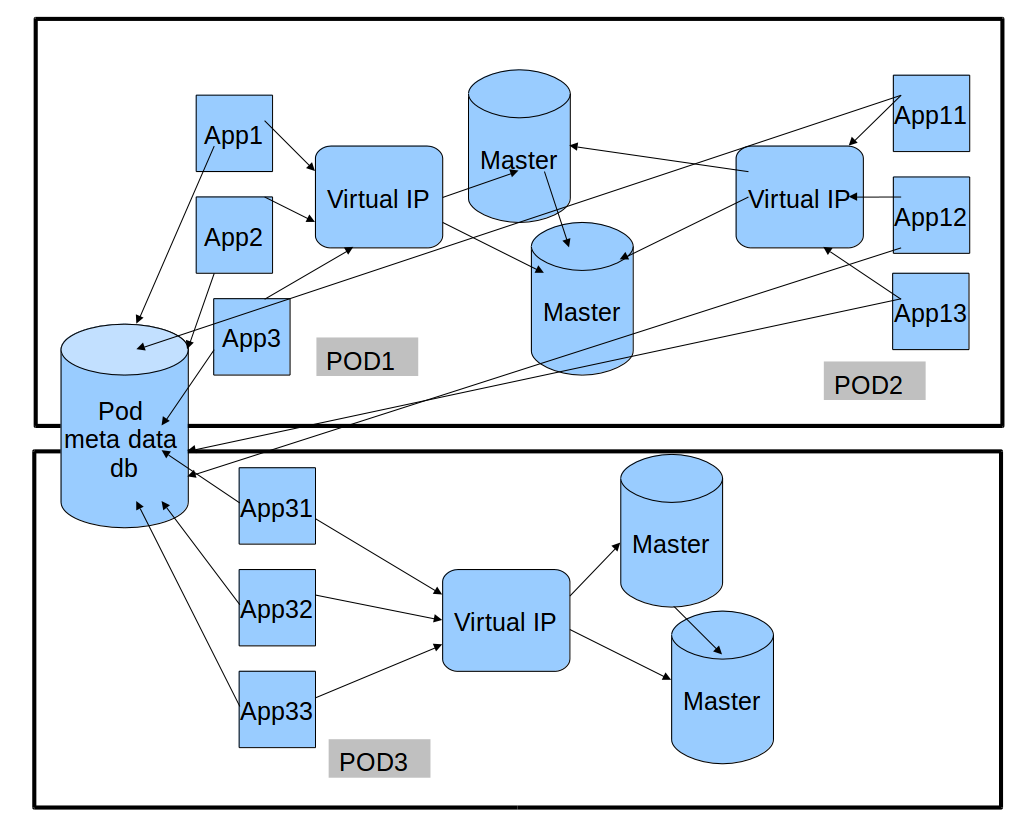 For the Techies, MySQL, Sharding