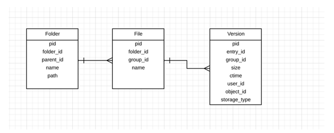 How we used cheaper disk space to scale snapshot performance -Egnyte Blog