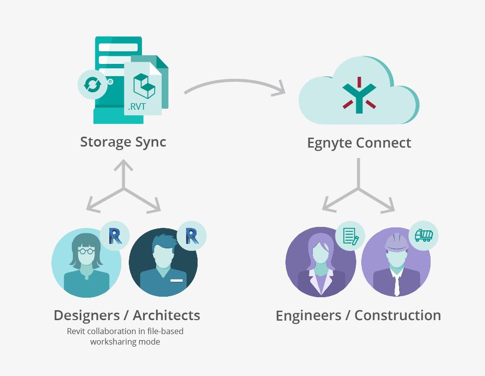 Revit- Collaboration-on-Storage-Sync  - Egnyte Blog