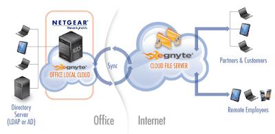 Transform your ReadyNAS into a Cloud File Server - Egnyte Blog
