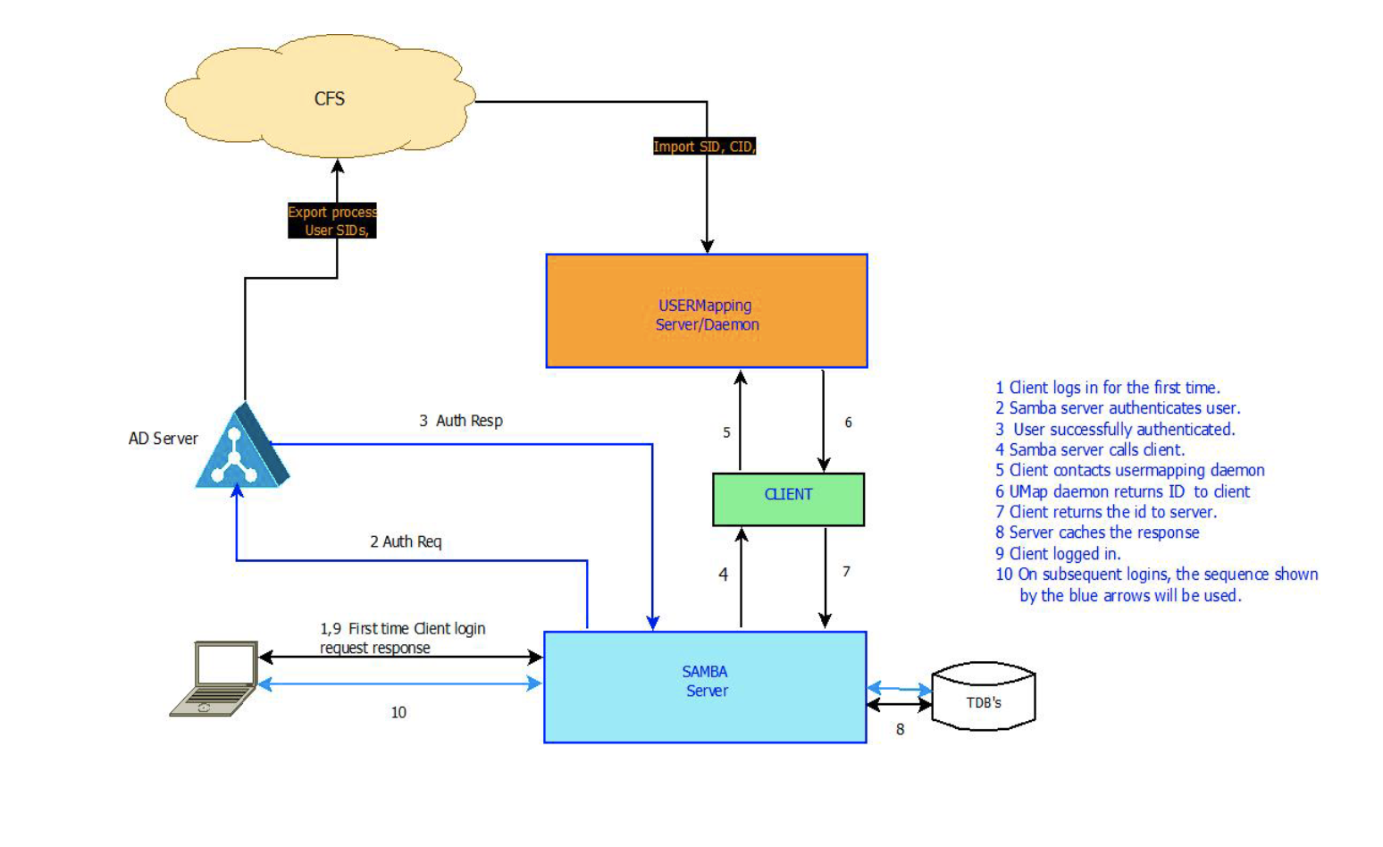 User Identity Mapping In a Hybrid Environment, Part 2: ID Mapping Across Appliances - Egnyte Blog