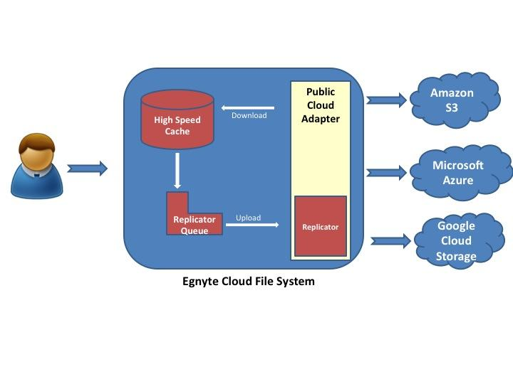 How Egnyte Implements Hybrid Object Stores Using Public Clouds to Enhance Customer Experience - Egnyte Blog