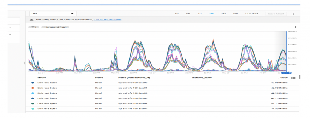 The Journey to 7X Search Performance Improvement - Egnyte Blog