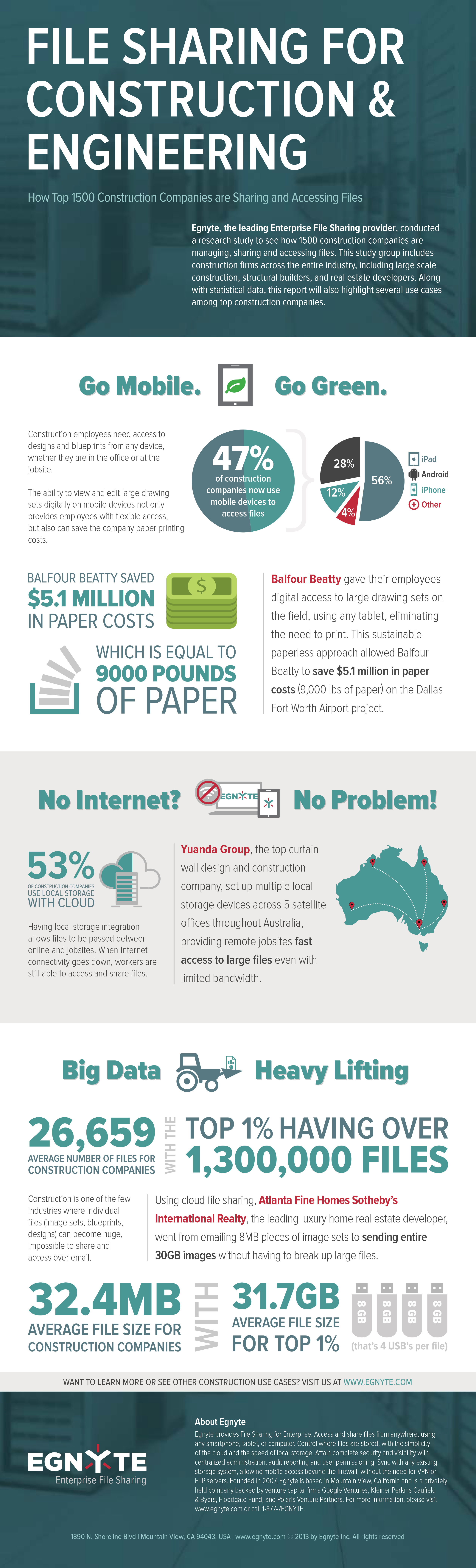 Vertical Corner: Deep Dive into File Sharing for Construction [Infographic] - Egnyte Blog