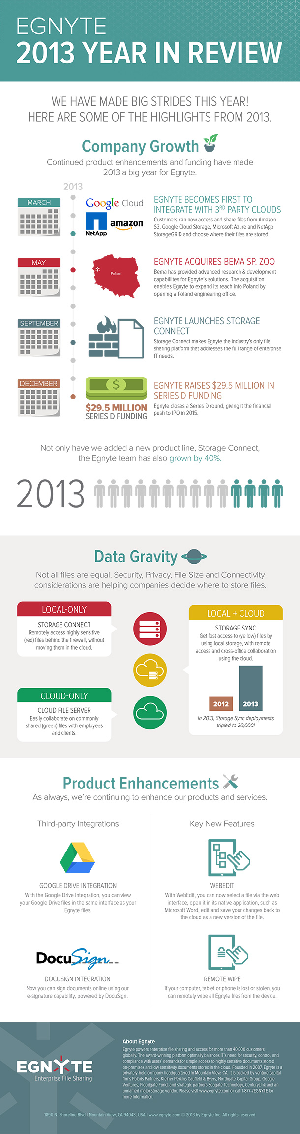 2013 Year in Review at Egnyte - Egnyte Blog