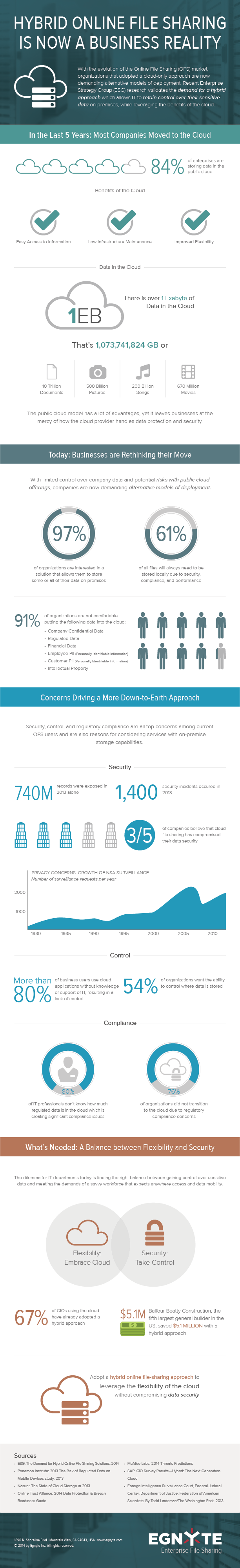 A Graphic Look at Why Cloud Adopters Choose Hybrid [Infographic] - Egnyte Blog