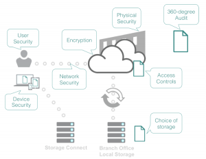 7 Must-Have Cloud Security Controls for Every Company - Egnyte Blog