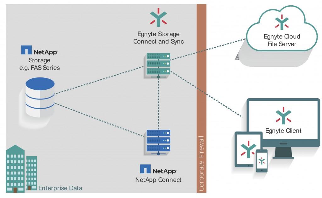 Expanding NetApp & Egnyte Partnership: On-Premises Performance with the Cloud's Flexibility - Egnyte Blog
