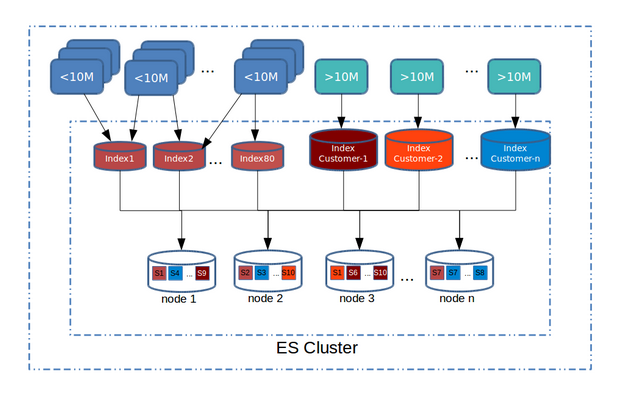 Scaling Elasticsearch at Egnyte - Egnyte Blog