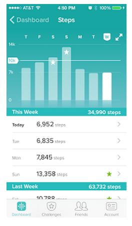 Data Motivates You to Do More - Egnyte Blog
