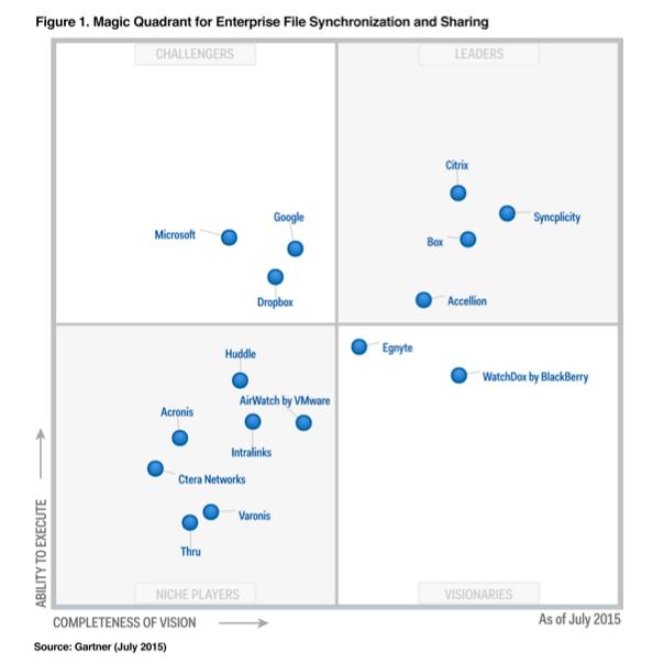 Egnyte Named a Visionary in Gartner's Magic Quadrant for Enterprise File Sync and Share - Egnyte Blog