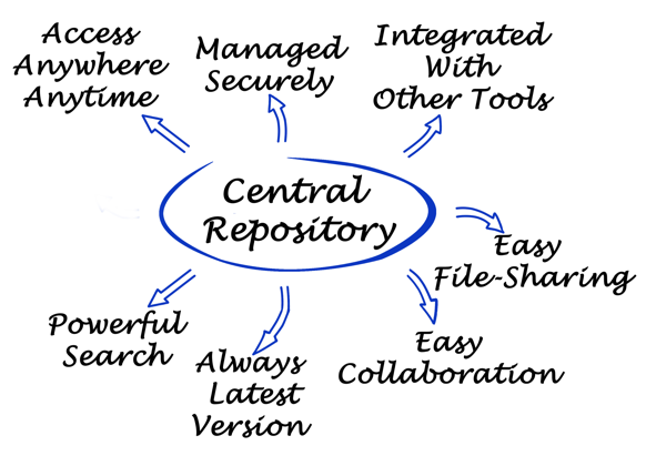 EFSS 101: Understanding File Sync and Share for Enterprises - Egnyte Blog