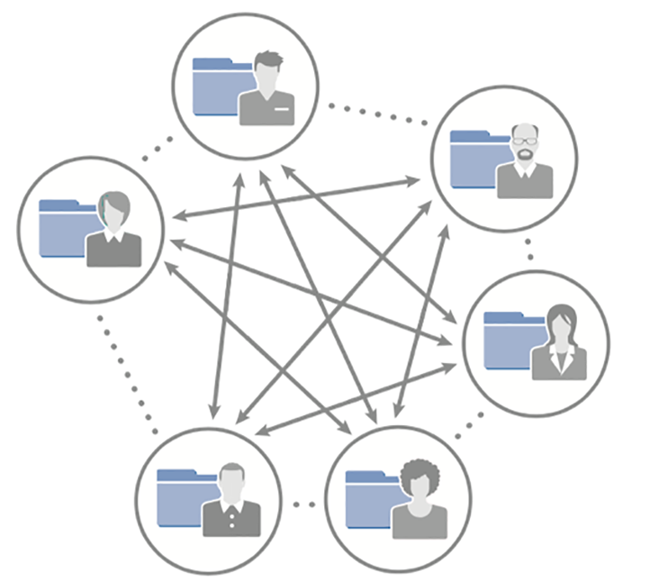 The Permissions Fiasco: Deconstructing Consumer-first File Sharing Solutions - Egnyte Blog