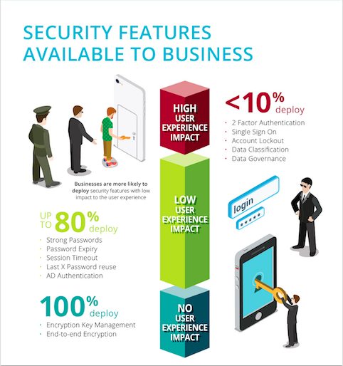 Maximizing Content Security: Considering User Experience- Egnyte Blog