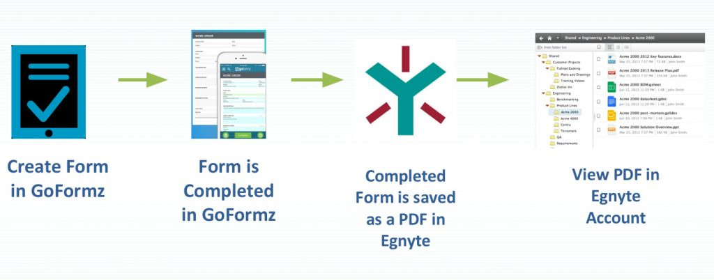 Egnyte + GoFormz: Paperless Success with Digital Forms - Egnyte Blog