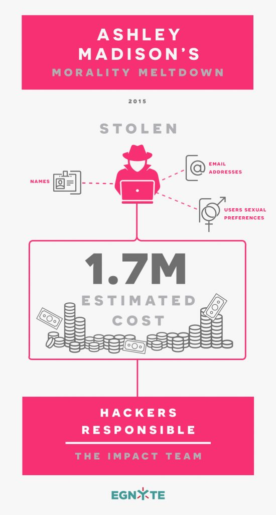 How Much Does a Data Breach Cost a Business- Egnyte Blog