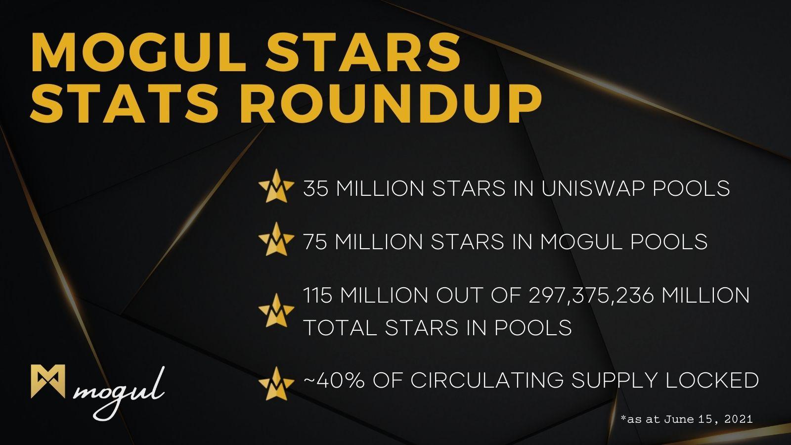 Weekly STARS Stats Roundup