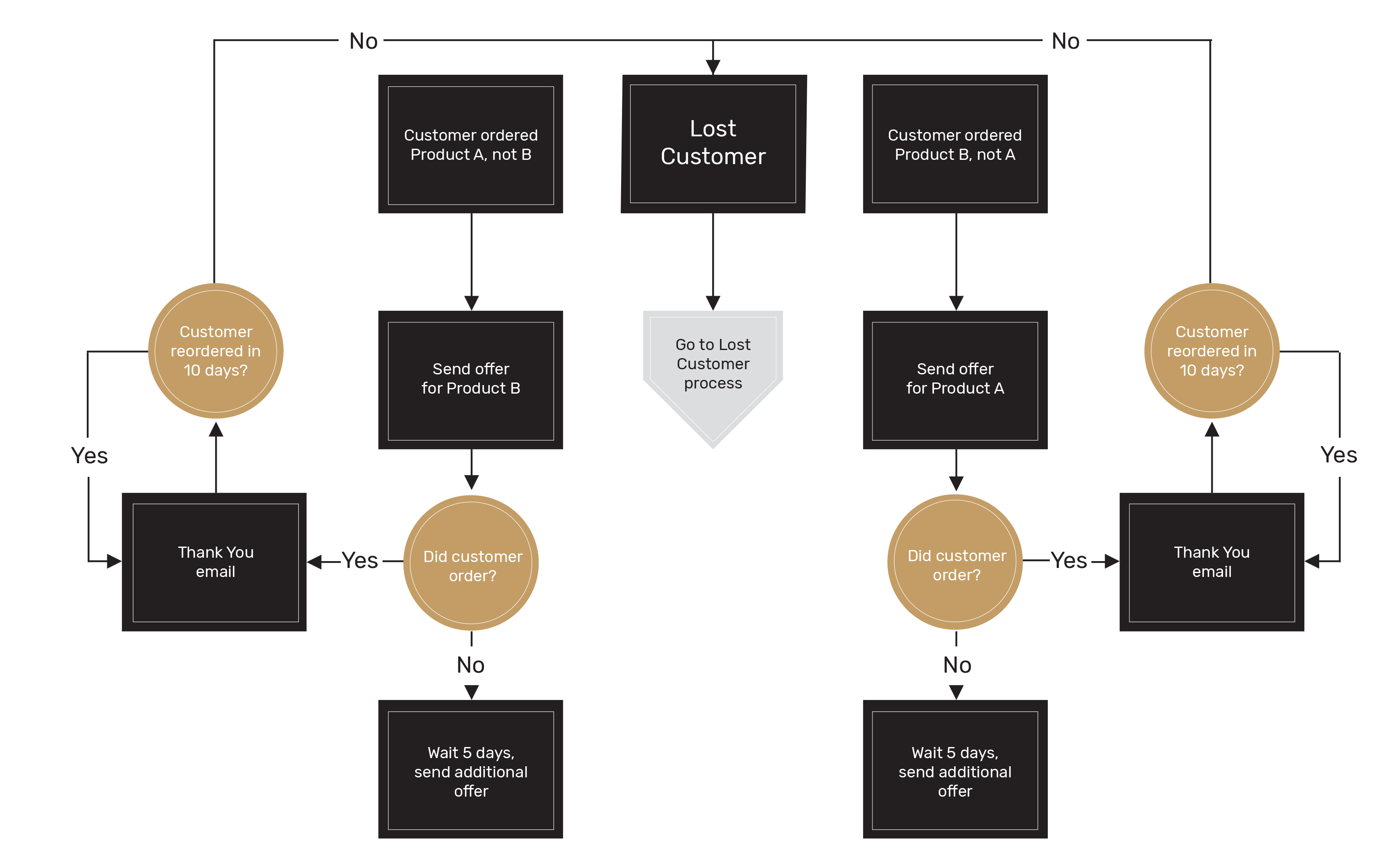 marketing Automation Framework