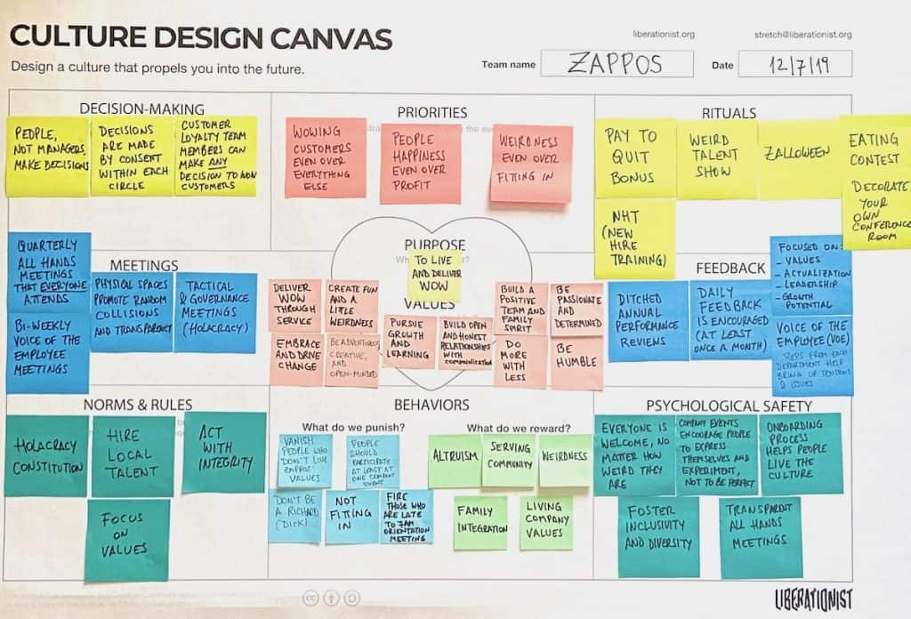 zappos culture design canvas is a tool to map organizational culture