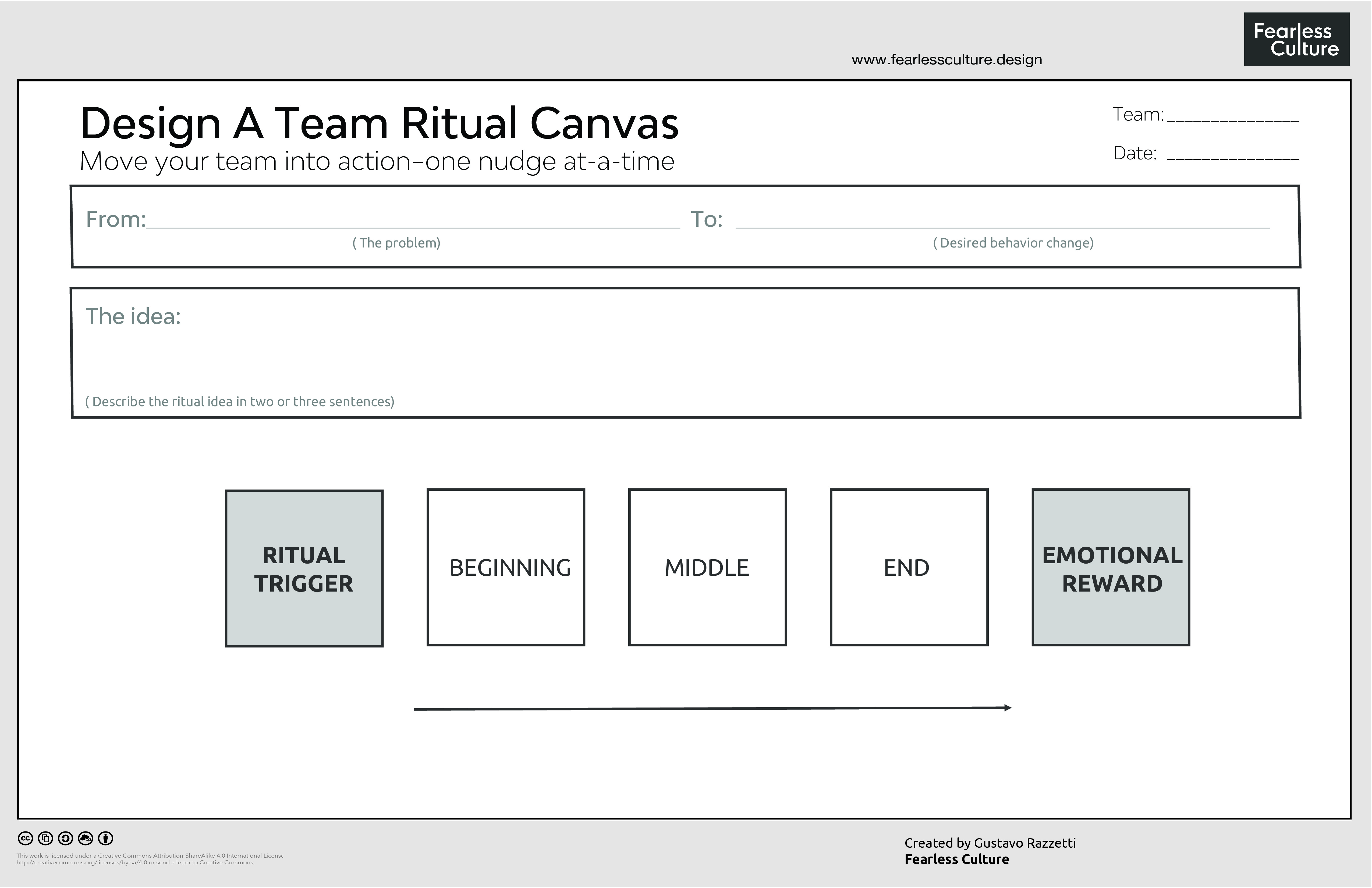 how to design a team ritual a canvas that capture the problem trigger and emotional reward of team rituals exercise