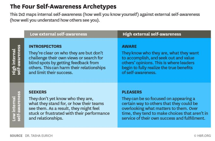 a 2x2 by self-awareness matrix describing the four self awareness archetypes internal and external self-awareness