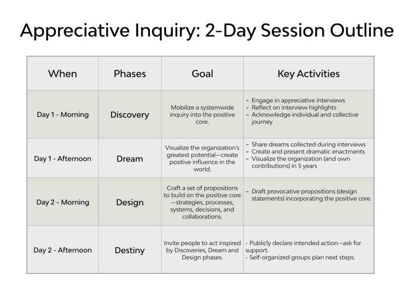 appreciative inquire model - how to design a session