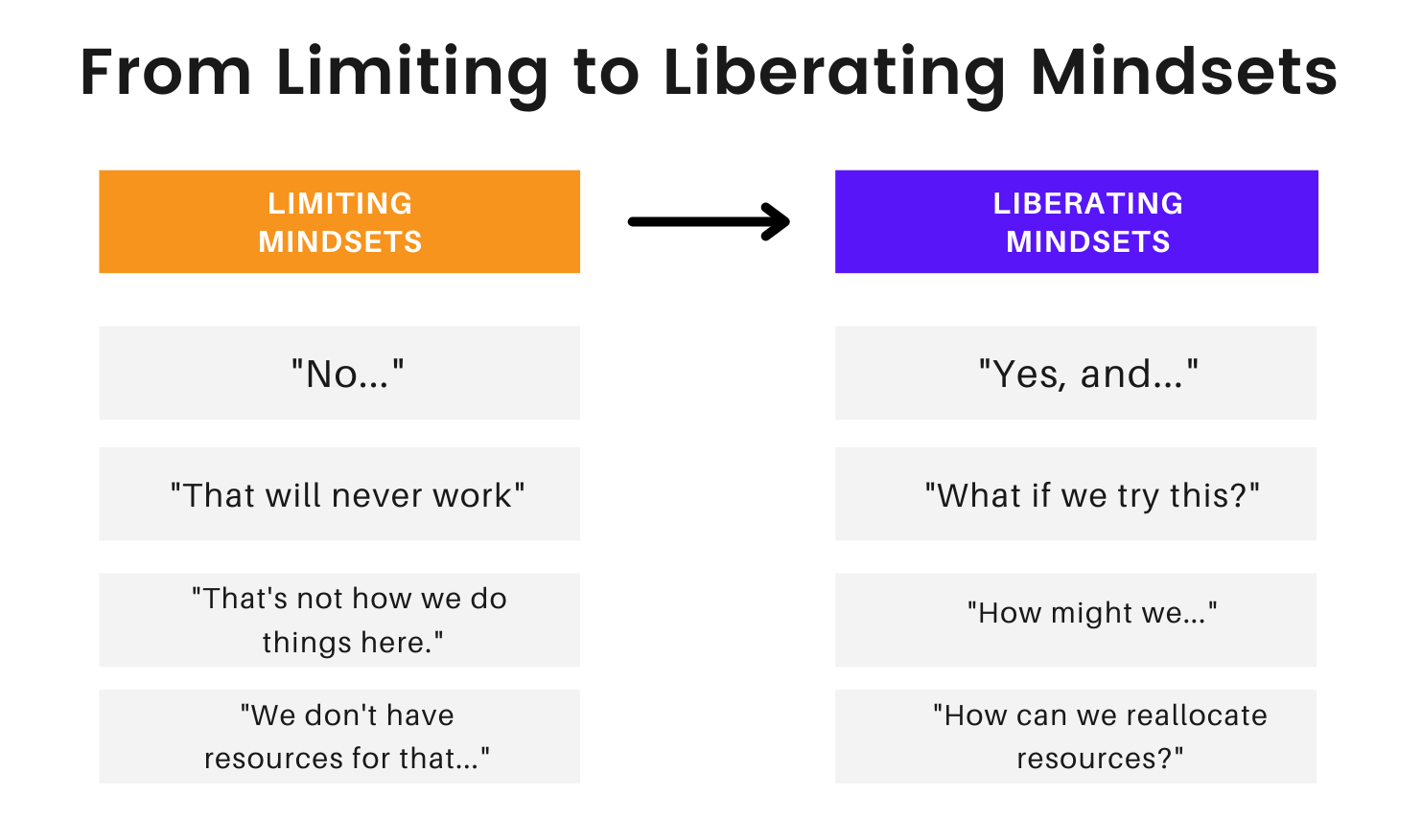 Limiting and Liberating Team Mindsets by fearless culture