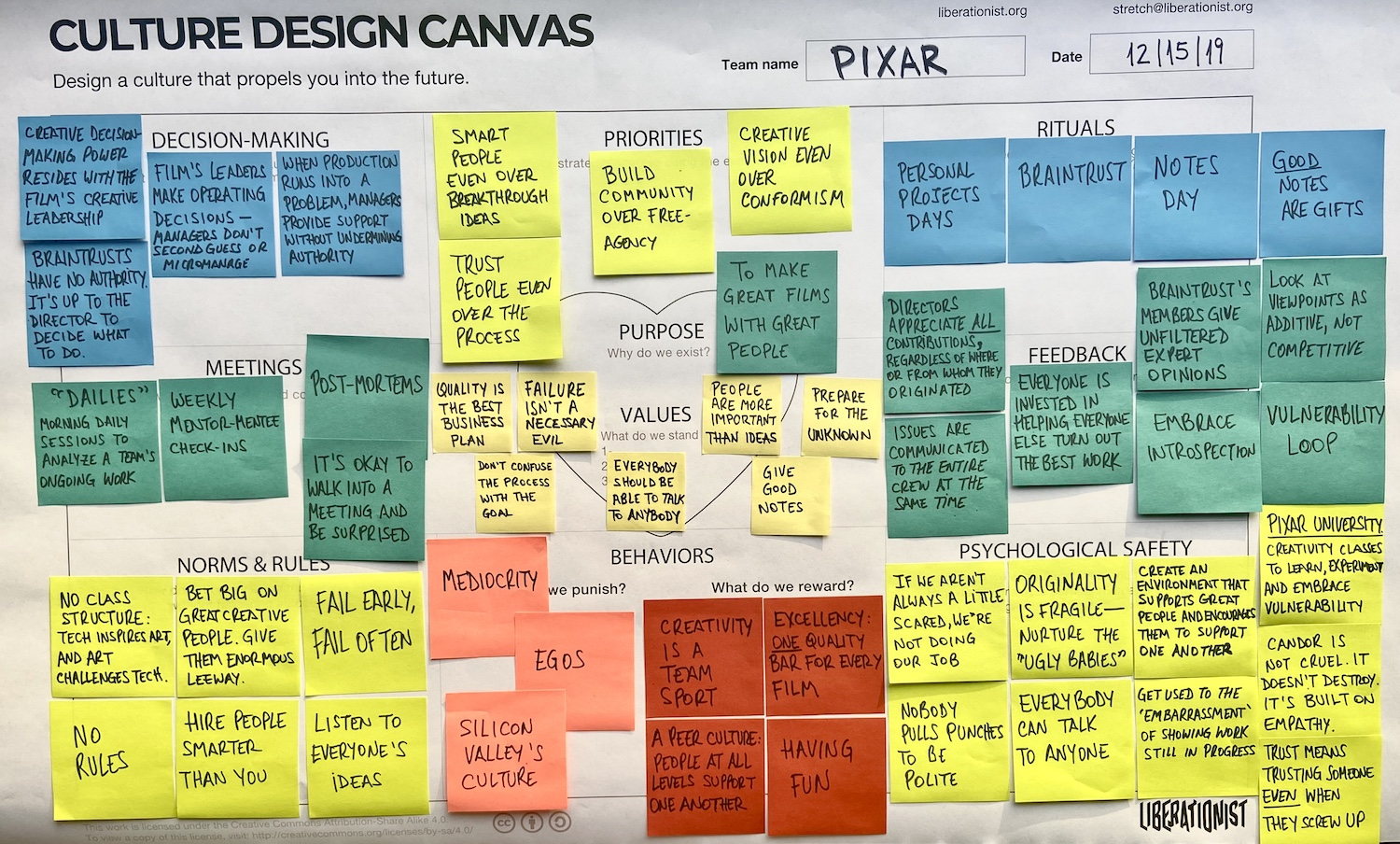 pixar creative and collaborative culture mapped using the culture design canvas