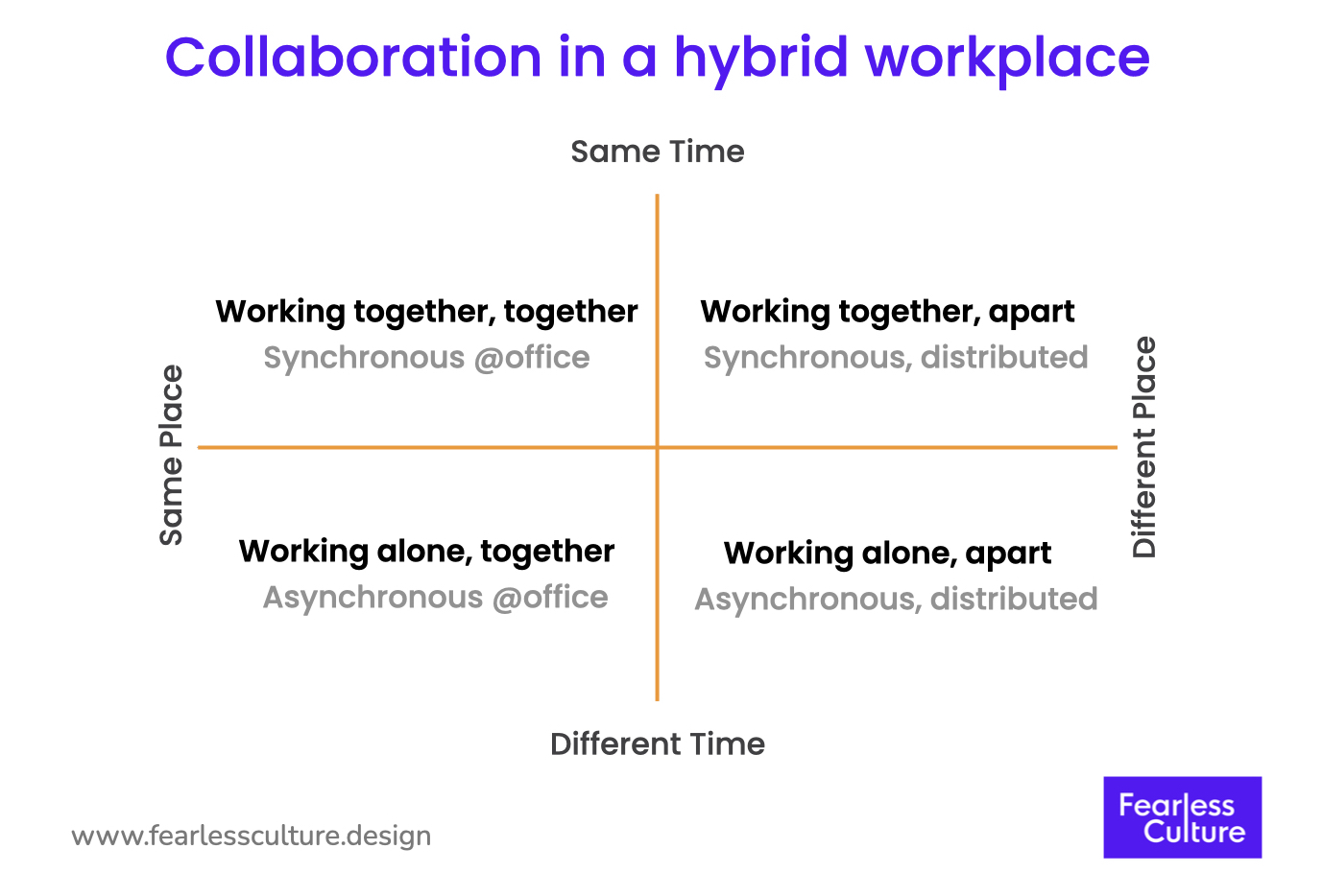 collaboration in a hybrid workplace matrix asynchronous synchronous same place same time different place different time asynchronous synchronous