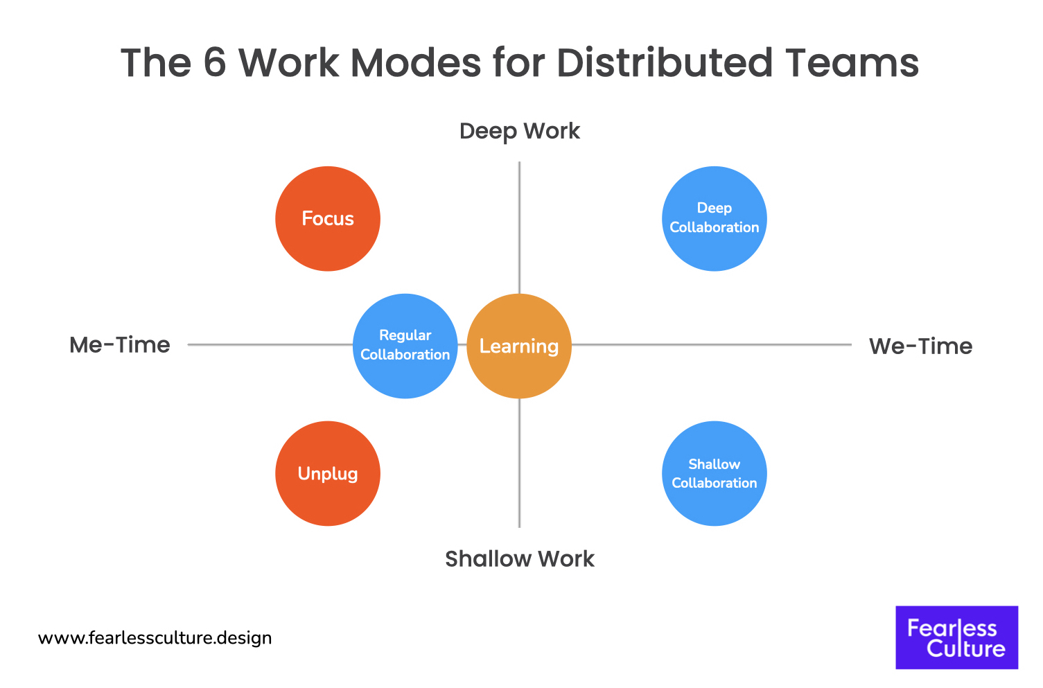 the 6 work modes for effective collaboration in remote and hybrid teams